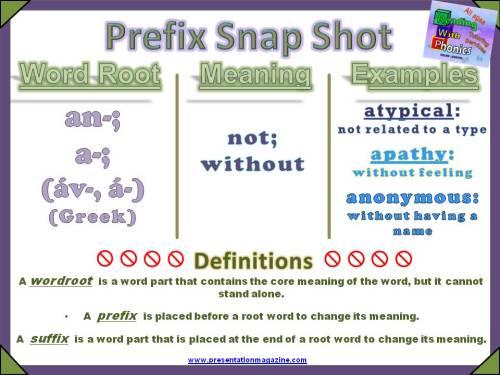 an-, a- Prefix Snap Shot